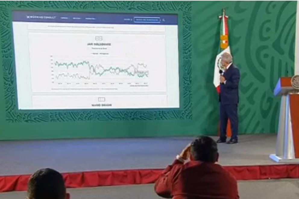 Presidente de México AMLO presume una encuesta donde lo colocan como uno de los mejores presidentes del mundo